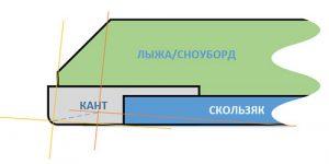 Стачивание канта при двухсторонней заточке